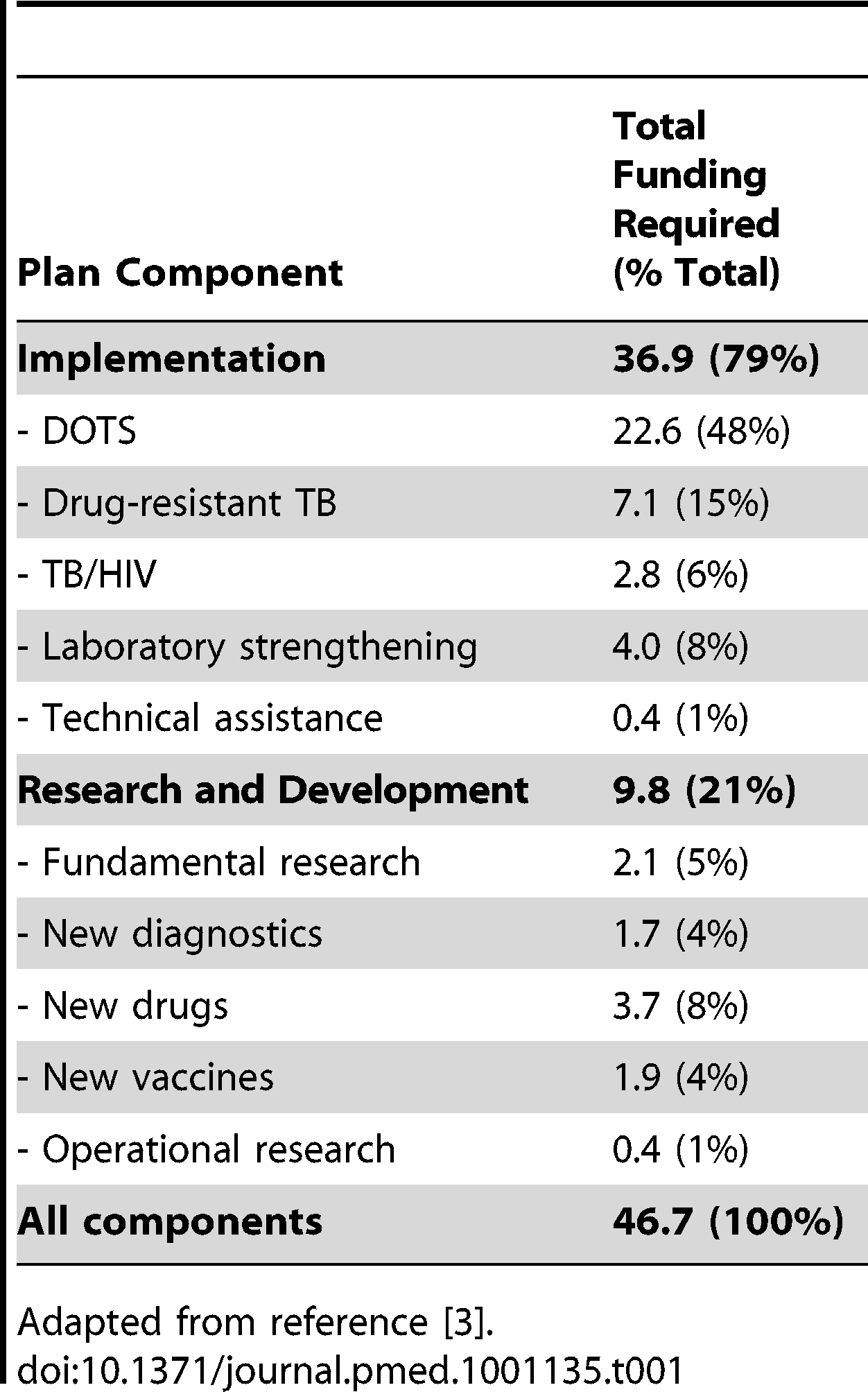 Global Plan to Stop TB 2011–2015: total needs (US$ billion).