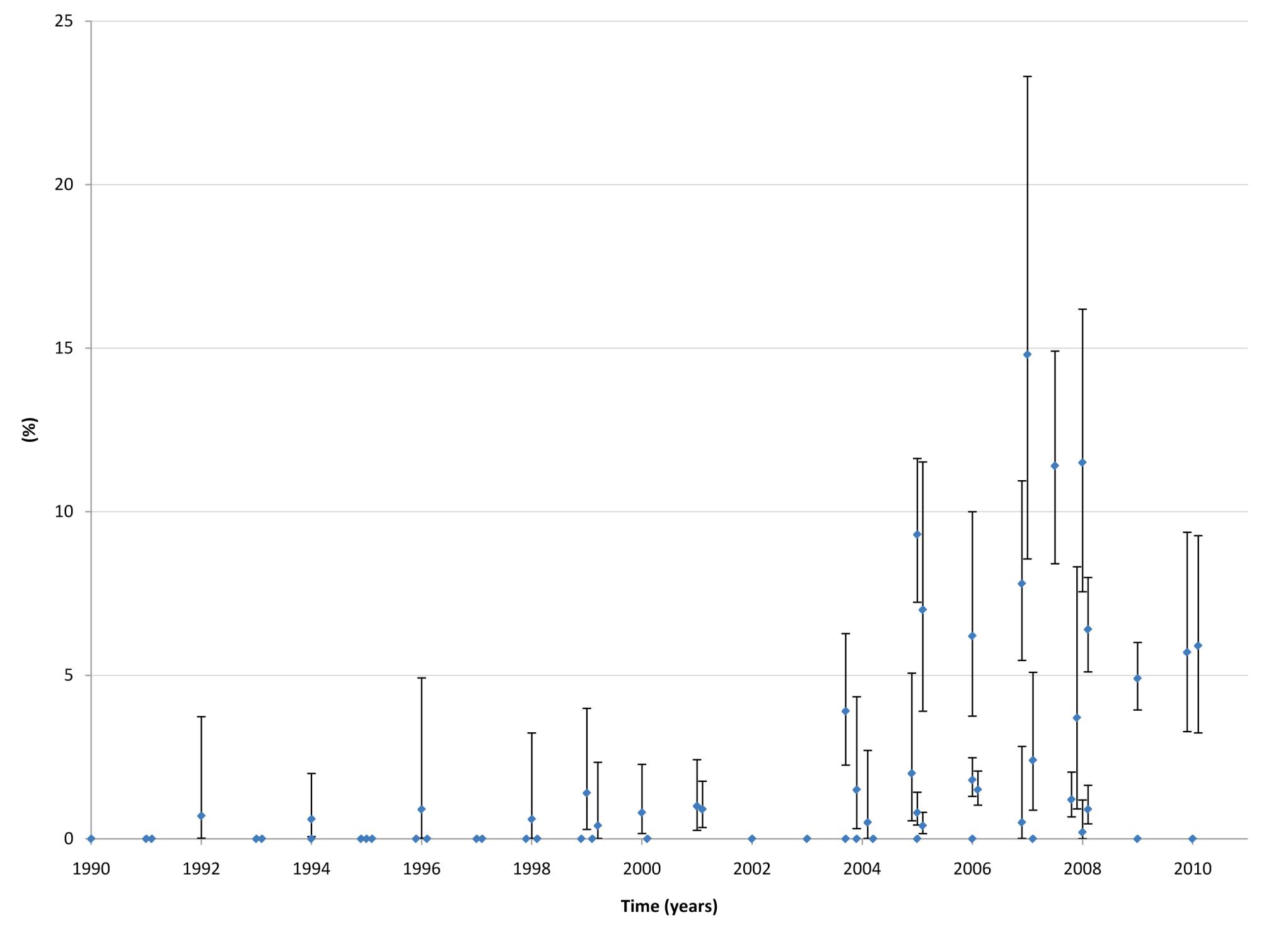 HIV prevalence among MSM in MENA, 1990–2010.
