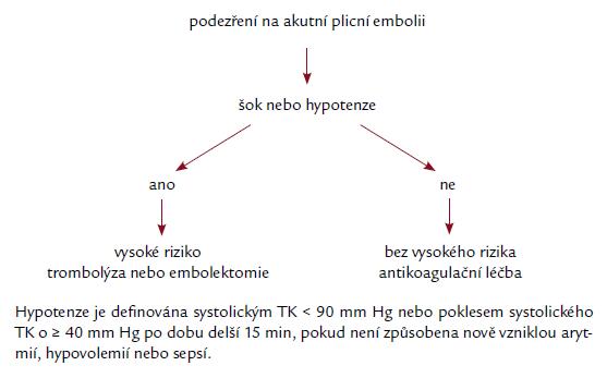 Iniciální stratifikace pacientů s akutní plicní embolií [1].