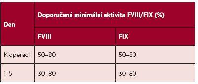 Doporučená minimální aktivita FVIII/FIX k operaci a v pooperačním průběhu při substituci hemofiliků podstupujících malé chirurgické výkony <b>s bolusovou aplikací</b> faktorů