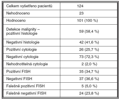 Diagnostické výsledky jednotlivých metod