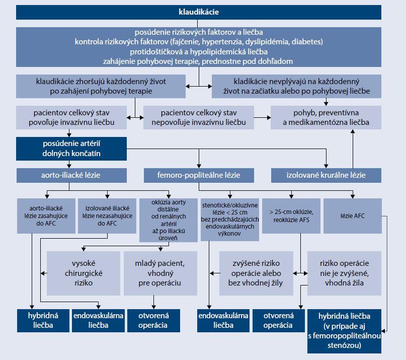 Schéma 1 | Postup u pacientov s claudicatio intermitens. Upravené podľa [21]