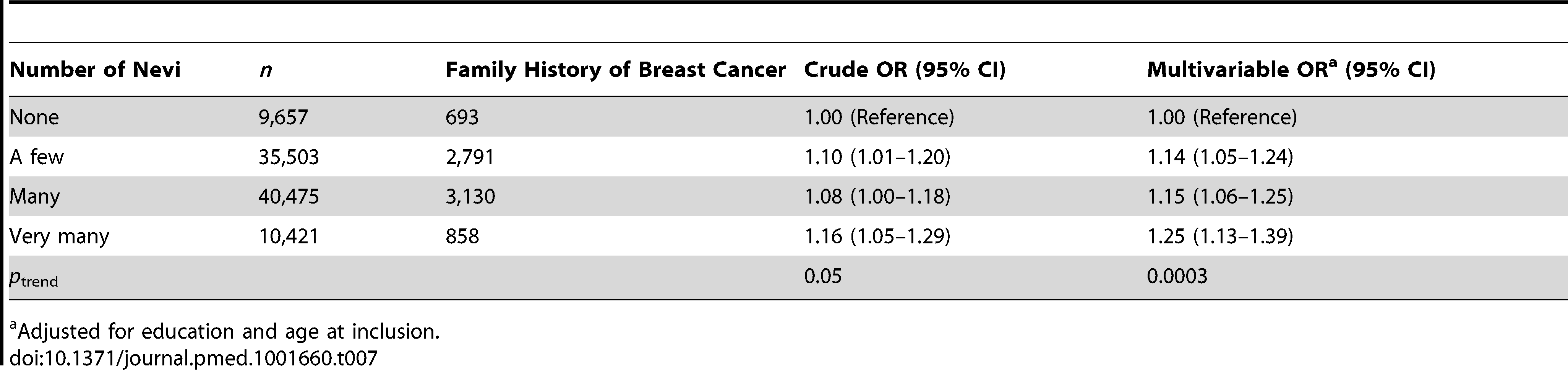 Odds ratios and 95% confidence intervals for number of nevi in relation to family history of breast cancer, E3N cohort.