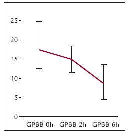 Graf 2. Dynamika GPBB u osob s akutním koronárním syndromem (medián a 95% interval spolehlivosti).