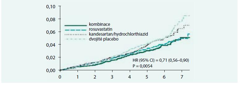 Výskyt KV příhod (kombinace výskytu nefatálního infarktu myokardu, nefatálních CMP a úmrtí z KV příčin) ve studii HOPE-3