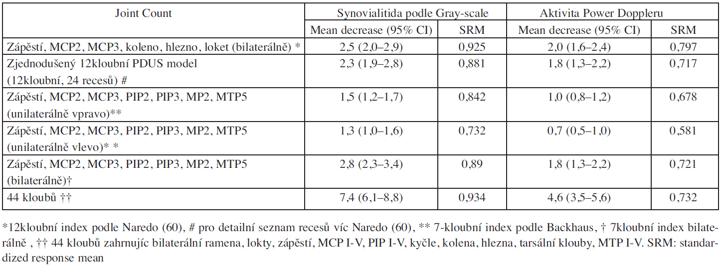 Evaluace odpovídavosti 7kloubního skórovacího indexu podle Backhaus jeho modifikovaného modelu a indexů podle Naredo.