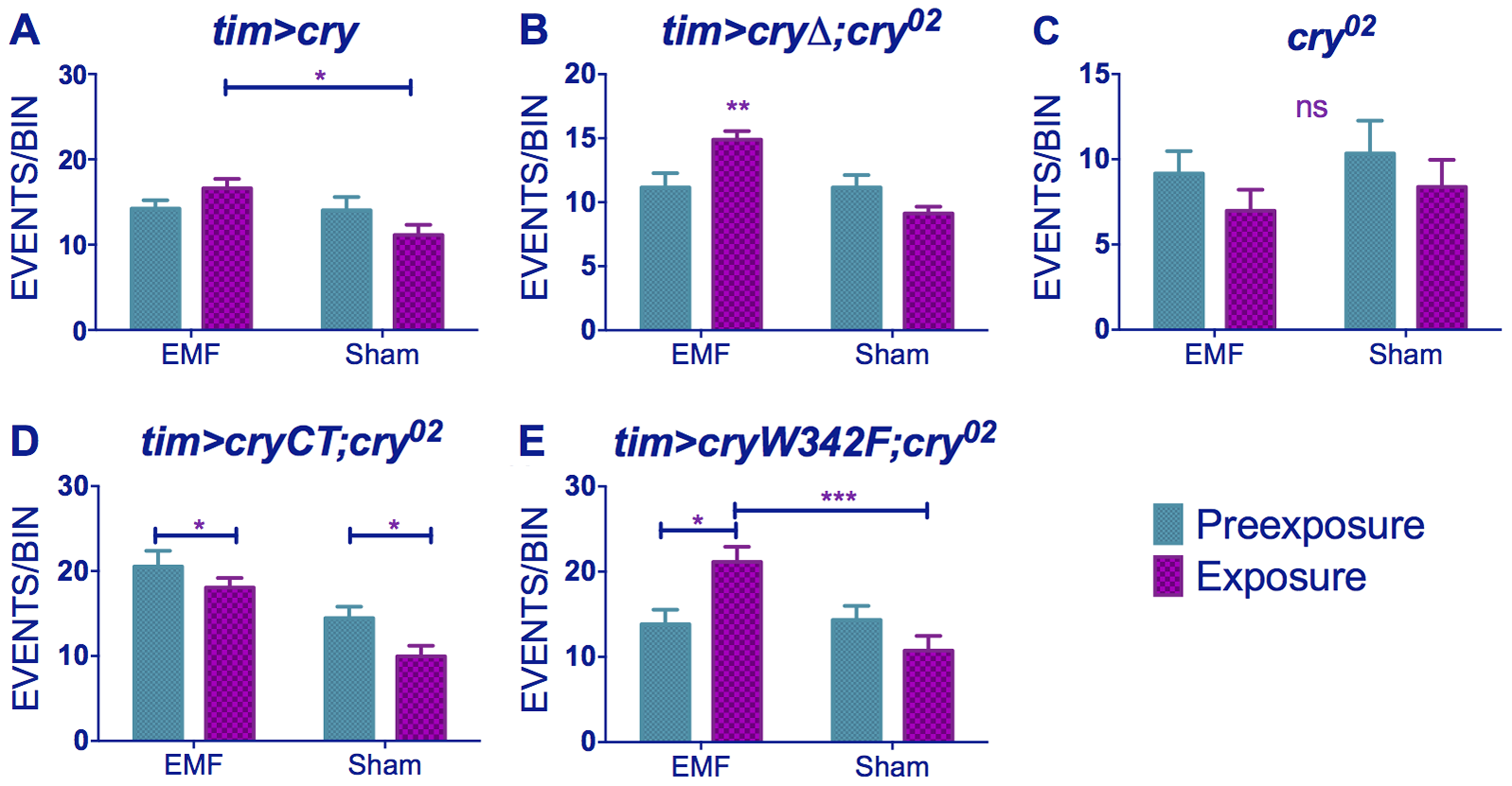 EMF-induced hyperactivity in <i>cry</i> variants.