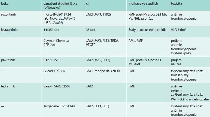 Přehled <em>JAK</em> inhibitorů [14,16]