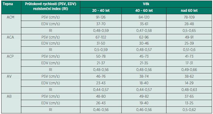 Průměrné průtokové rychlosti v hlavních mozkových tepnách v cm/s a rezistenční indexy v závislosti na věku