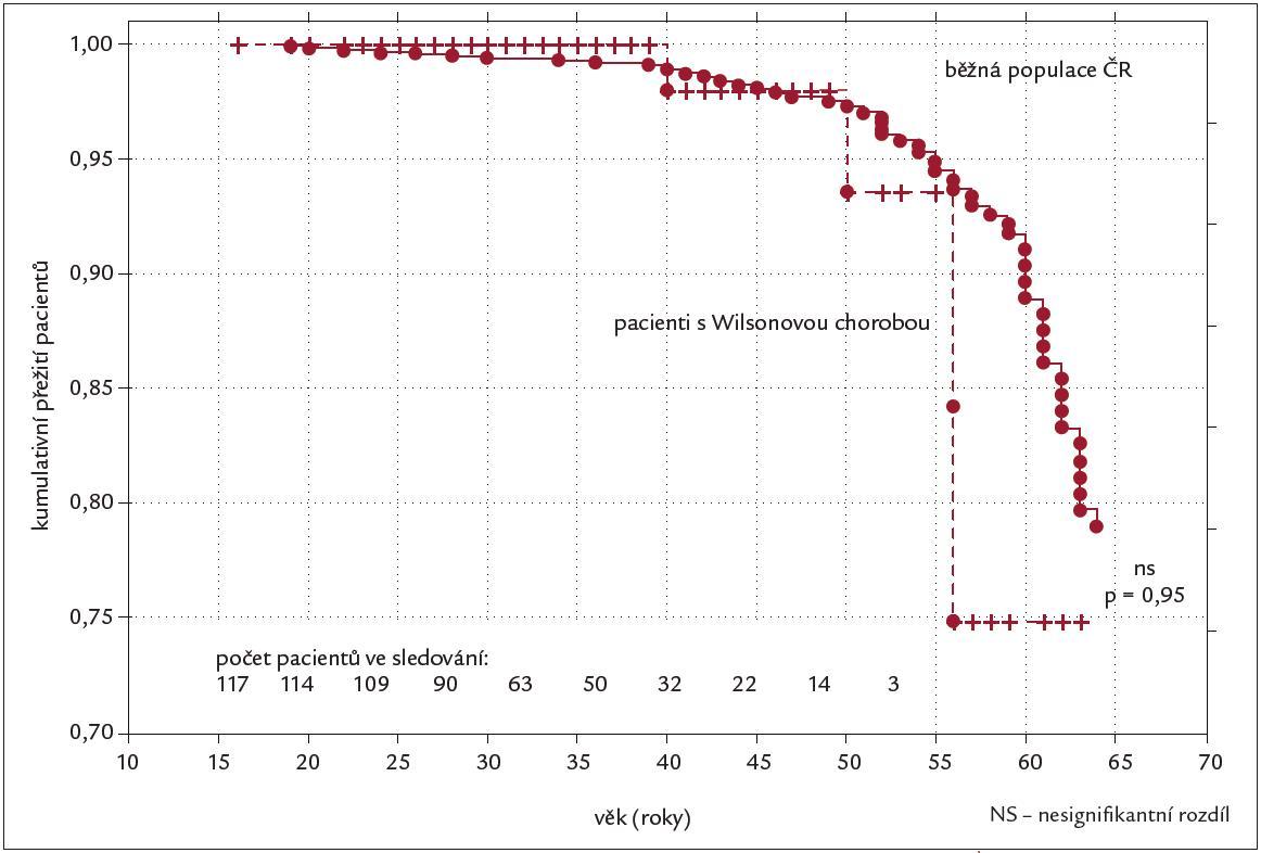 Přežívání pacientů s Wilsonovou chorobou ve srovnání s přežíváním běžné populace v ČR, hodnoceno metodou Kaplan-Meier. Data pro pacienty s Wilsonovou chorobou pocházejí z našeho centra (VFN v Praze), data pro českou populaci byla získána z ÚZIS (http://www.uzis.cz). Upraveno podle [15].