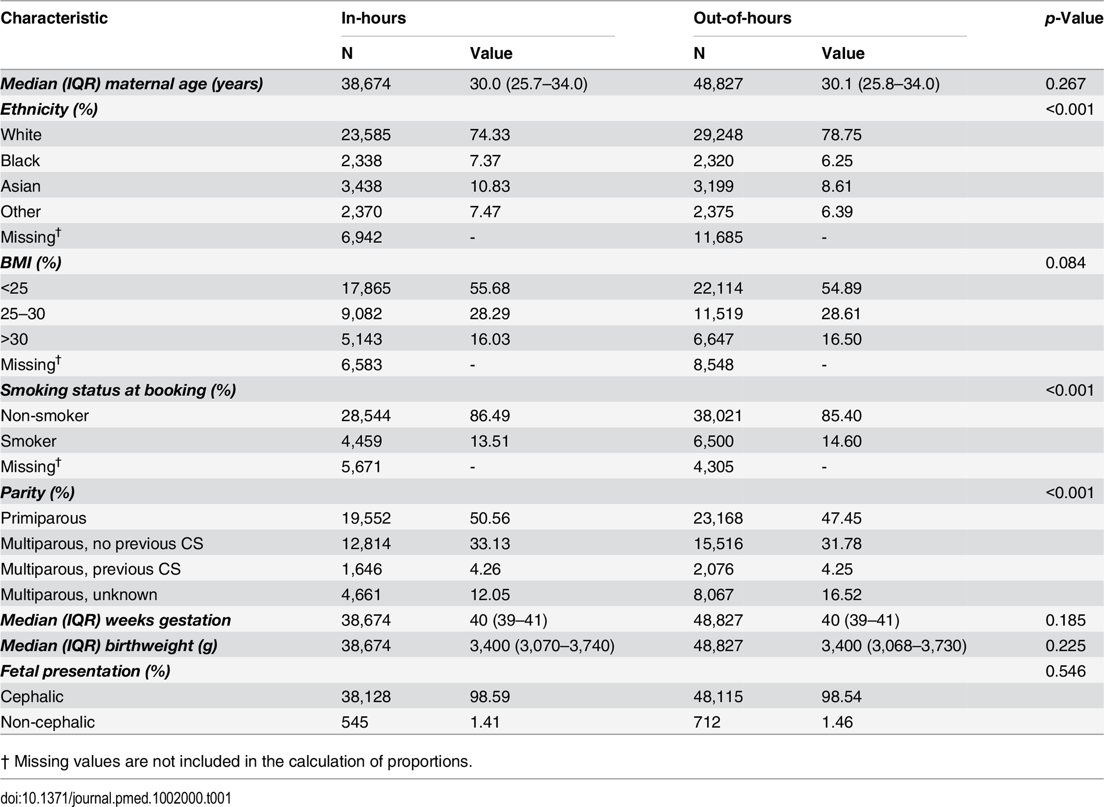 Characteristics of the cohort, comparing in-hours with out-of-hours.