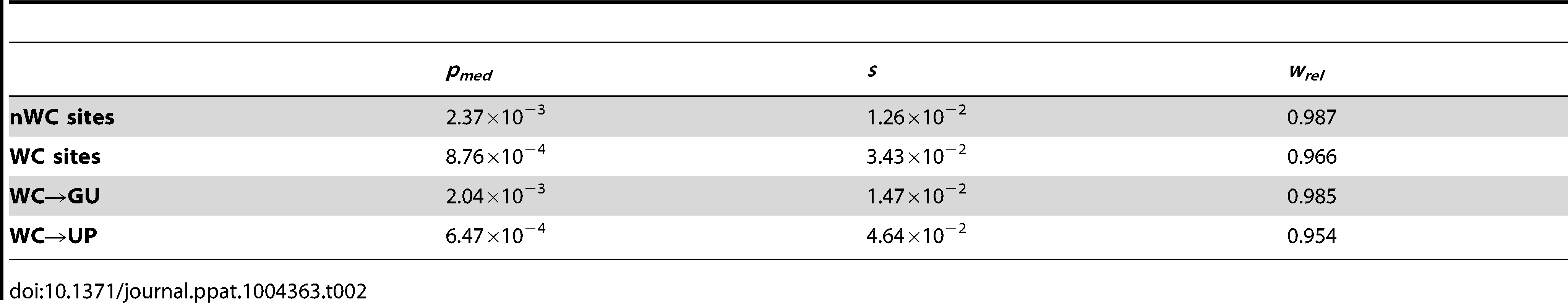 Median frequencies, selection coefficients, and relative fitnesses of nWC and single-site WC replacement polymorphisms in the HIV-1 genome.