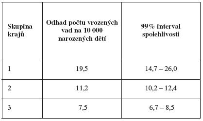 Tab. II Vrozené vady nervové soustavy (Q00-Q07) - rozdíly podle krajů