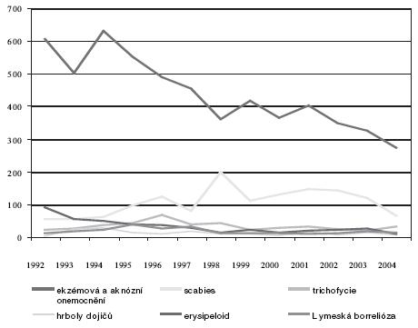 Profesionální dermatózy v ČR – vývoj v letch 1992–2004
