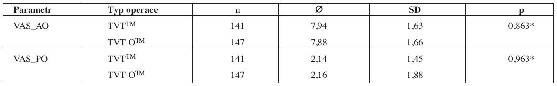 Porovnání hodnocení stavu před operací (_AO) a jeden rok po operaci (_PO) s využitím VAS mezi skupinami