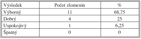 Výsledky skóre podle Gartlanada a Werleye po 1 roce od operace Tab. 5. The Gartlanad and Werley score results at one year after the procedure
