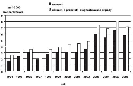 Incidence ageneze/hypoplazie ledvin v ČR, 1994 – 2006
