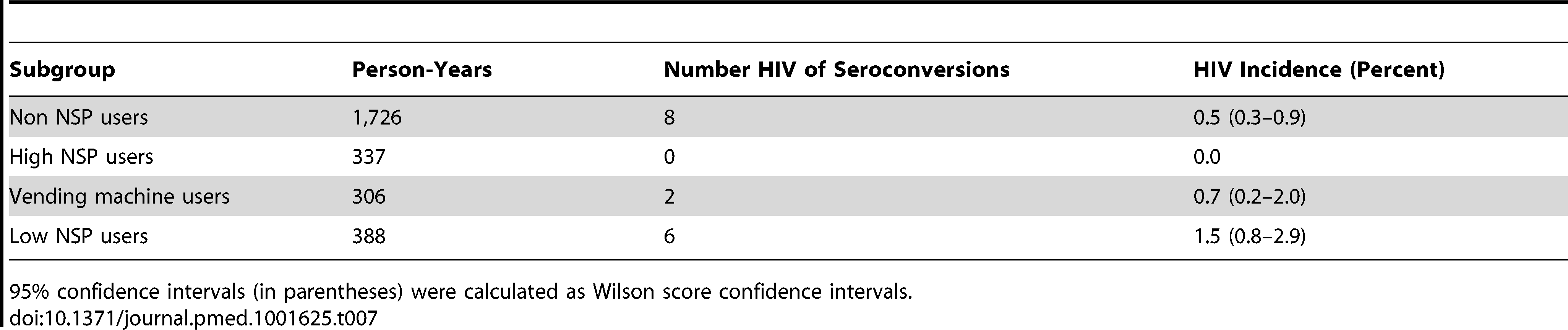 Crude HIV incidence rates among different NSP use subgroups.