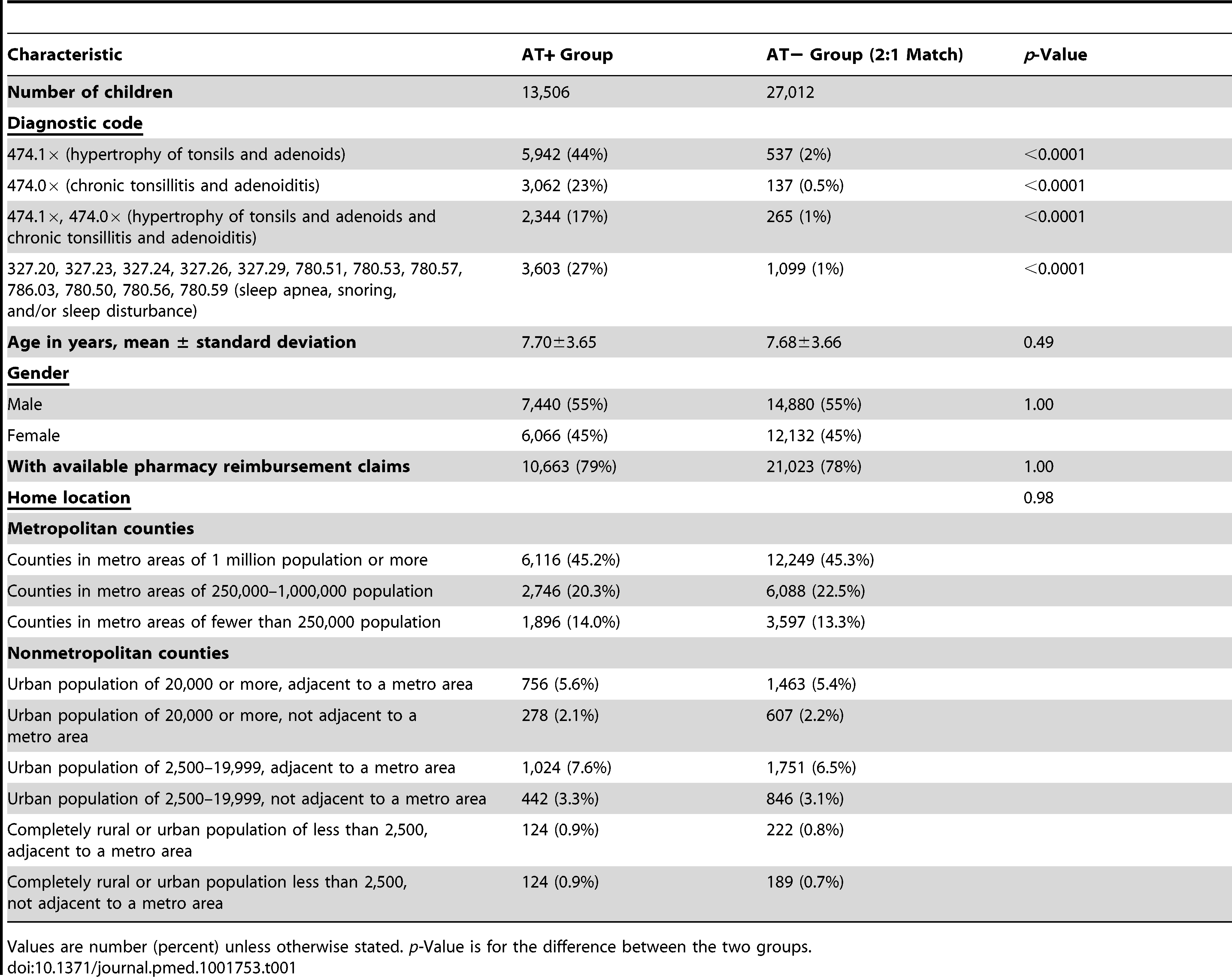 Demographic summary of case (adenotonsillectomy) and control populations.