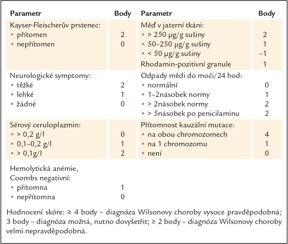 Skórovací diagnostický systém pro Wilsonovu chorobu. Upraveno podle [11].