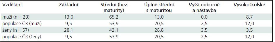 Vzdělání u souboru pacientů po SAK (muži a ženy zvlášť, v %) a vzdělání v referenčním souboru (obyvatelstvo ČR, muži a ženy ve věku 50–54 let v %).