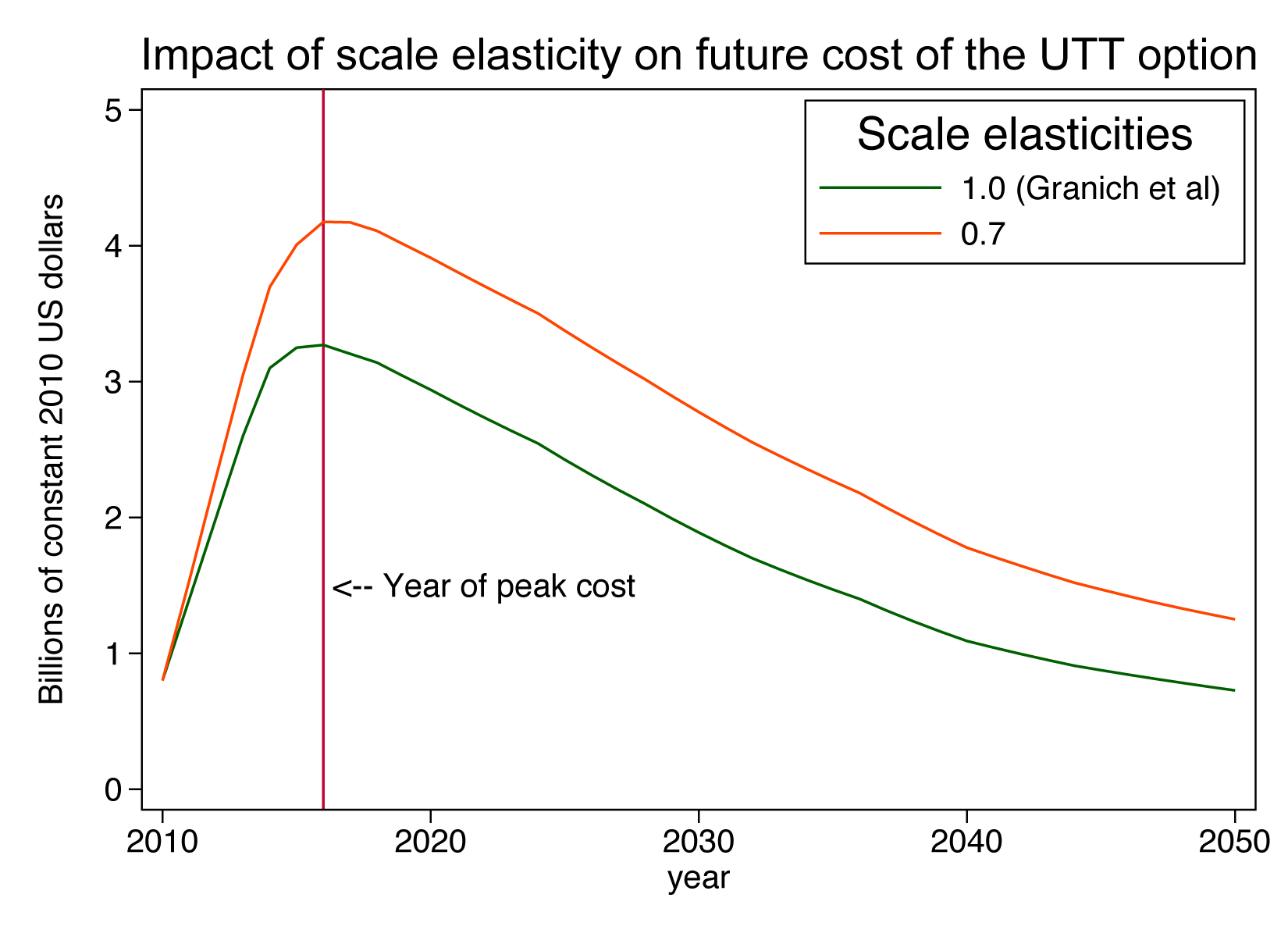 Impact of scale elasticity on future cost of a universal test-and-treat strategy in South Africa.