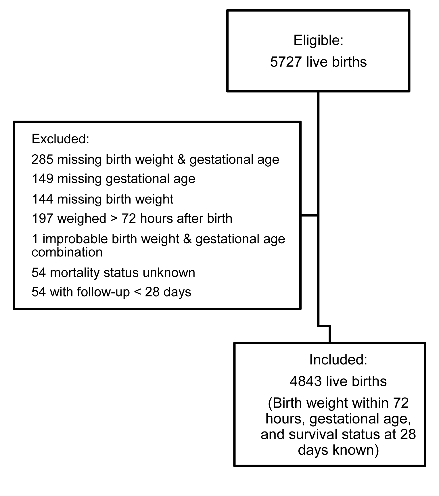 Flow chart of combined study population.