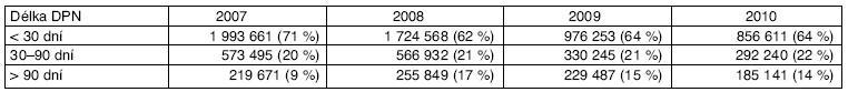 Délka pracovní neschopnosti v určených intervalech trvání 2007–2010
