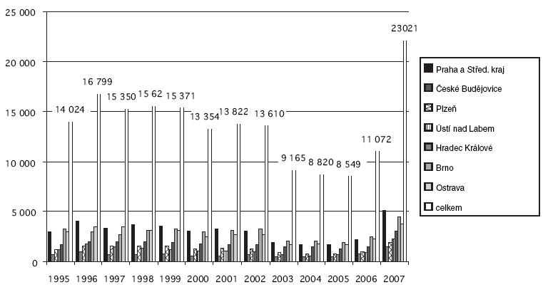 Počet došlých spisů PK MPSV v letech 1994–2007