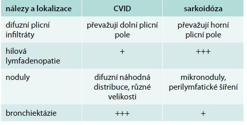 Radiologické nálezy u GLILD a sarkoidózy. Upraveno podle Bouvryho [9] a Verbskyho [27]