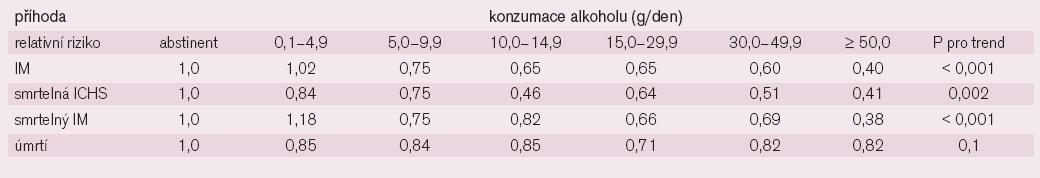 Spotřeba alkoholu a riziko kardiovaskulárních příhod.