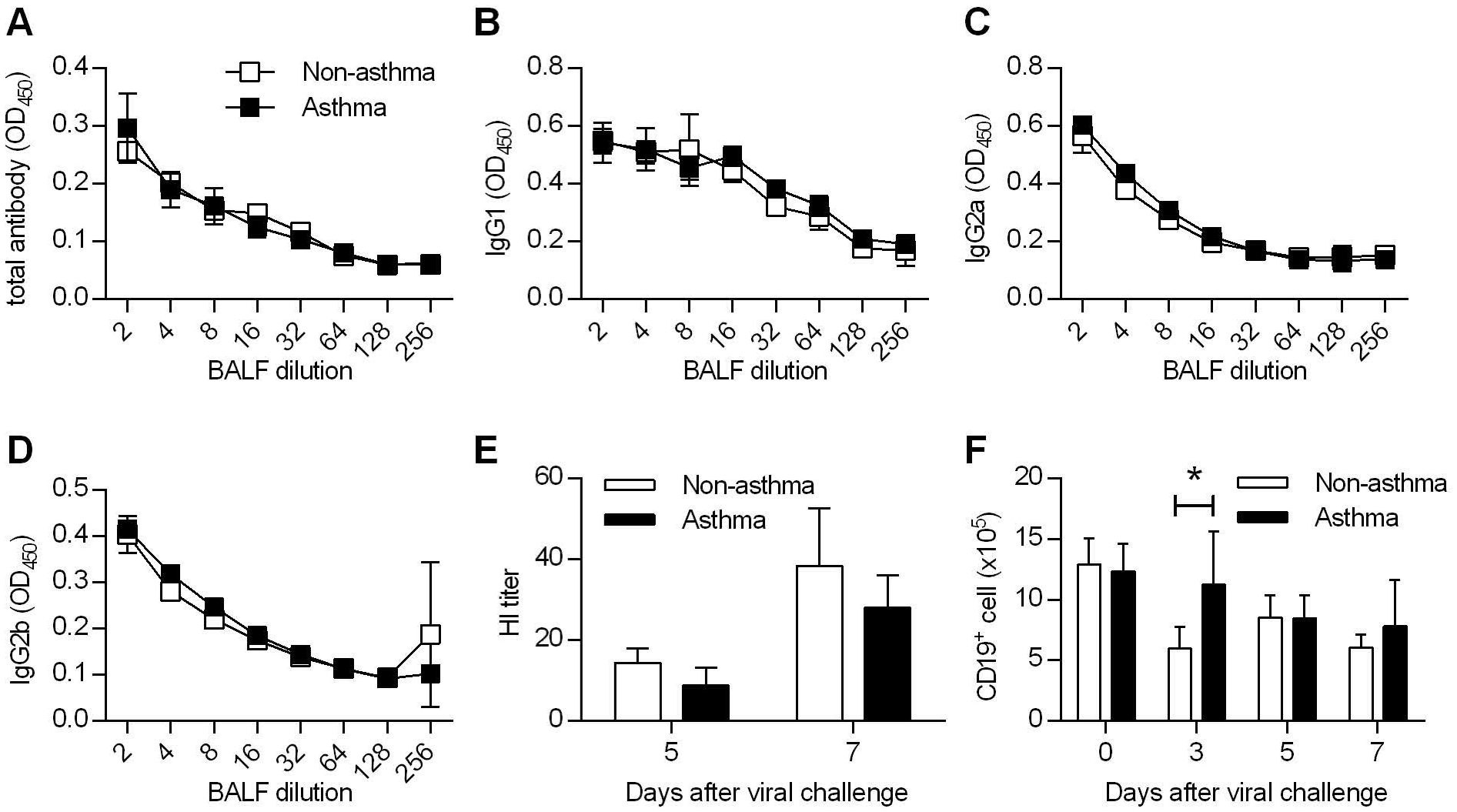 Comparable humoral immunity in non-asthmatic and asthmatic mice.