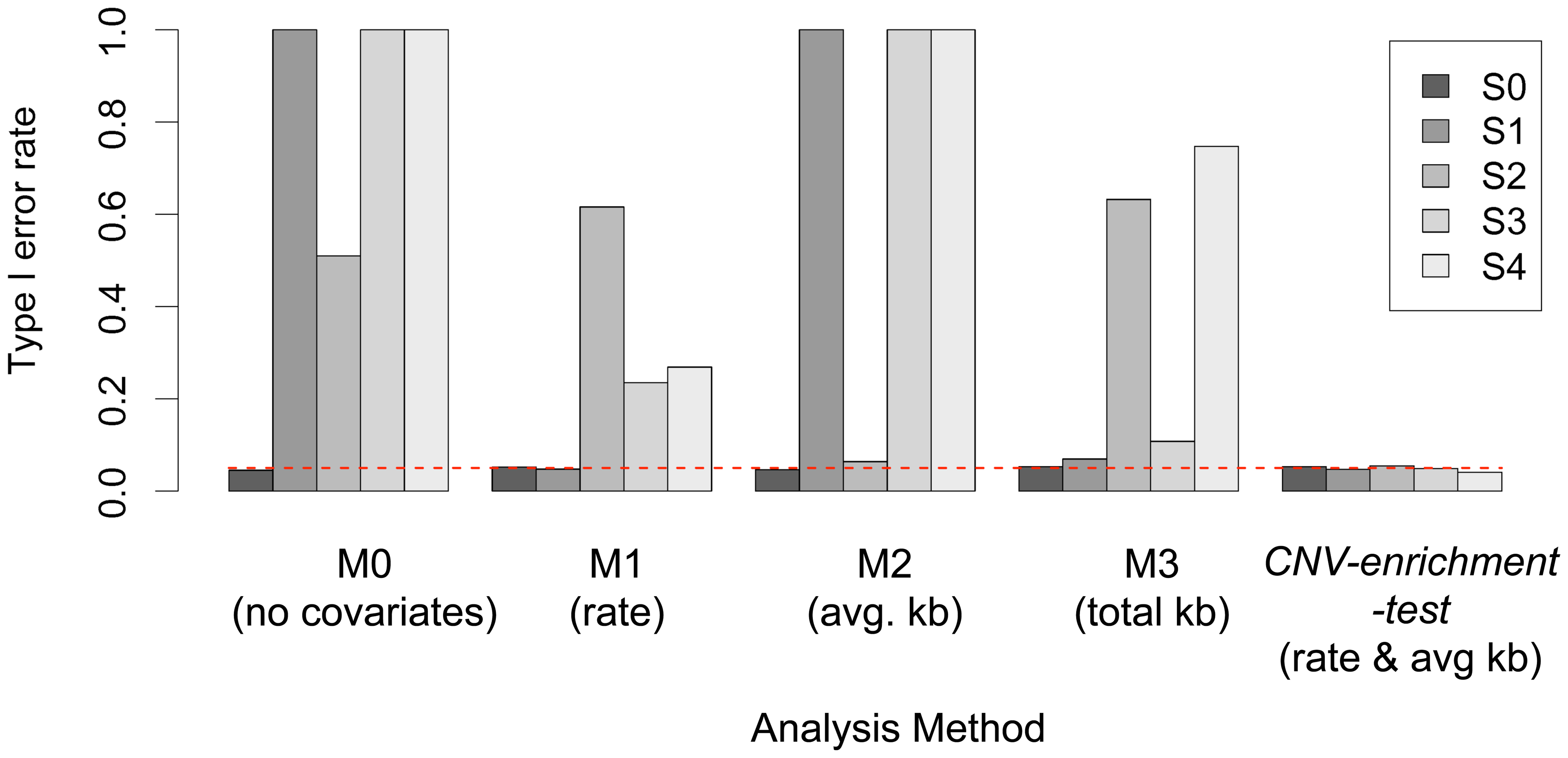 Performance of each of the five proposed models (M0–M4) across five hypothetical scenarios.