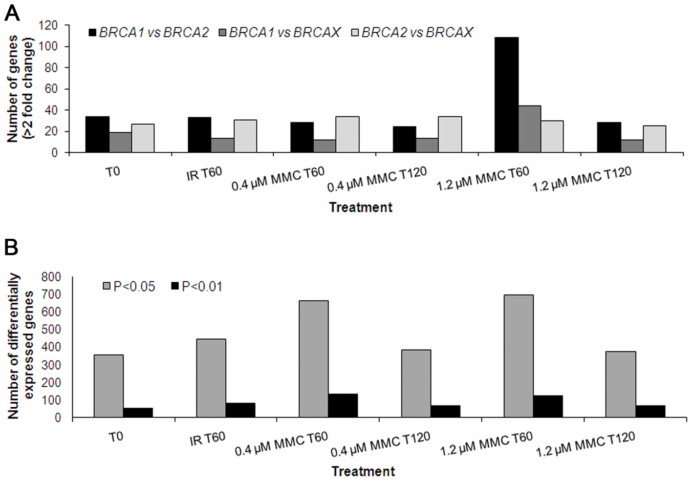 Number of genes differentially expressed among <i>BRCA1</i>, <i>BRCA2</i>, and BRCAX.