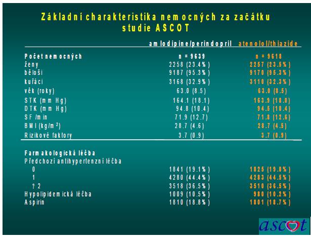 Základní charakteristika nemocných na začátku studie
