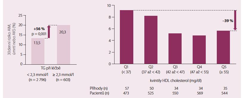 TG a HDL-c a KV riziko při terapii statinem [4].