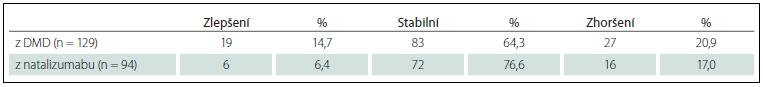 Změna EDSS za první rok léčby fingolimodem (M0–M12).