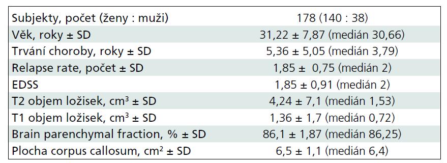 Vstupní demografická data a charakteristika pacientů.