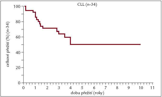 Pravděpodobnost přežití pacientů s CLL po alogenní transplantaci.