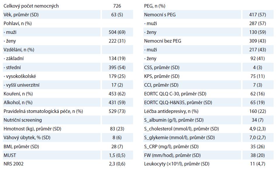 Demografická data pacientů a vstupní proměnné v T0.