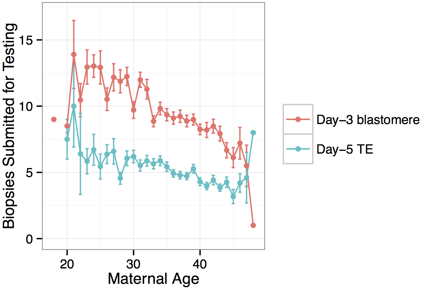 Number of embryo biopsies submitted for PGS declines with maternal age for both day-3 blastomere biopsies and day-5 TE biopsies.