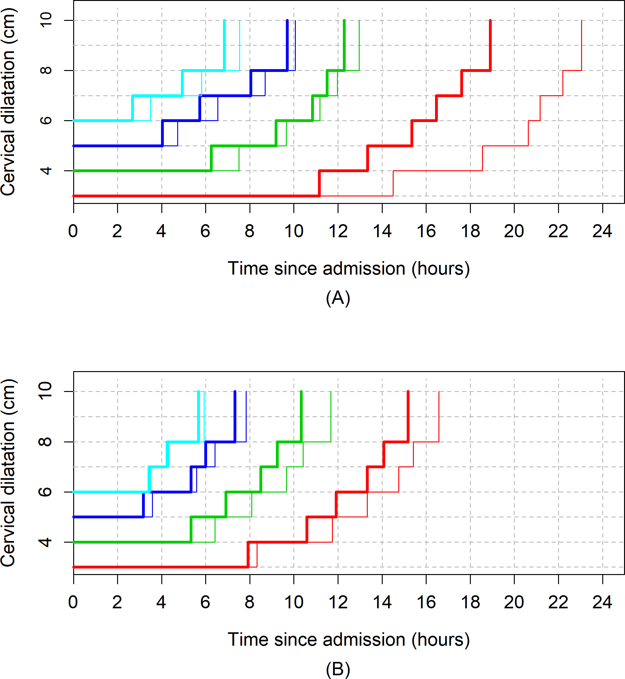The 95th percentiles of cumulative duration of labour in parity = 1 women by augmentation.