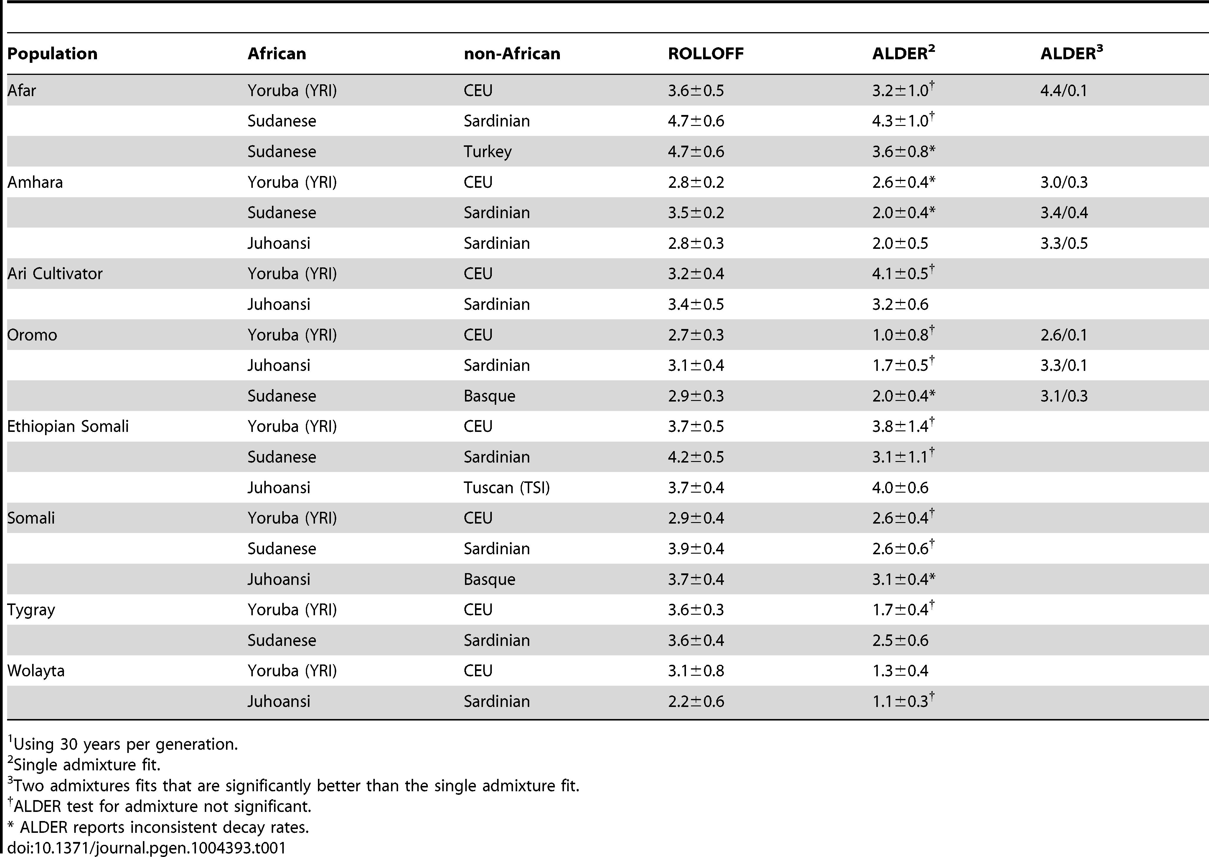 Estimates of admixture dates in Horn of Africa populations (ka).<em class=&quot;ref&quot;>1</em>