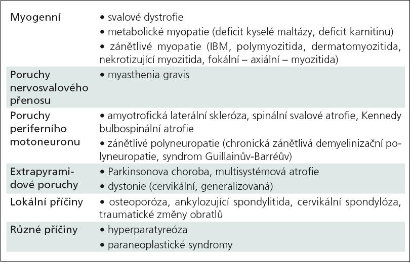 Diferenciální diagnostika přepadání hlavy (dropped head syndrome) (volně dle [13]).