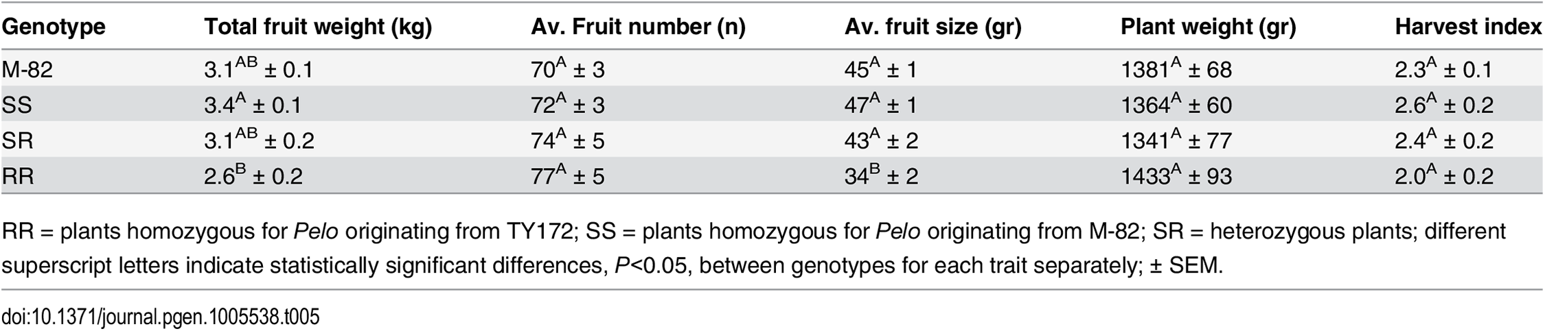 Yield components, per plant, of segregating non-inoculated BC<sub>4</sub>F<sub>3</sub> plants in comparison to their recurrent parent M-82.