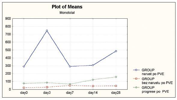 Časový vývoj průměrných hodnot sérových hladin MonoTotalu (0.–28. den po PVE) Graph 3. Time curve of mean MonoTotal serum levels (Day 0 –28 after PVE)