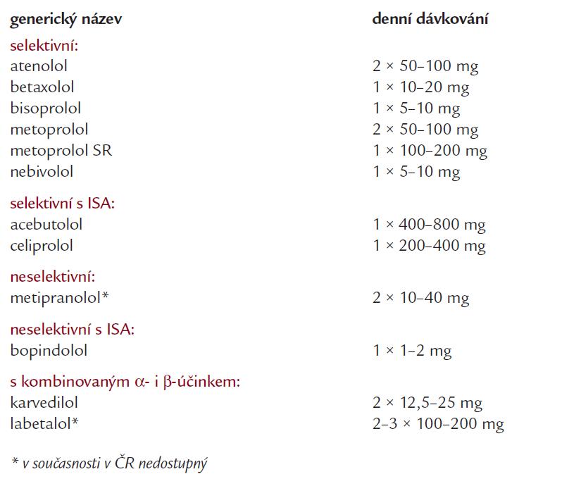 Přehled nejčastěji užívaných beta-blokátorů v léčbě hypertenze (v abecedním pořadí).