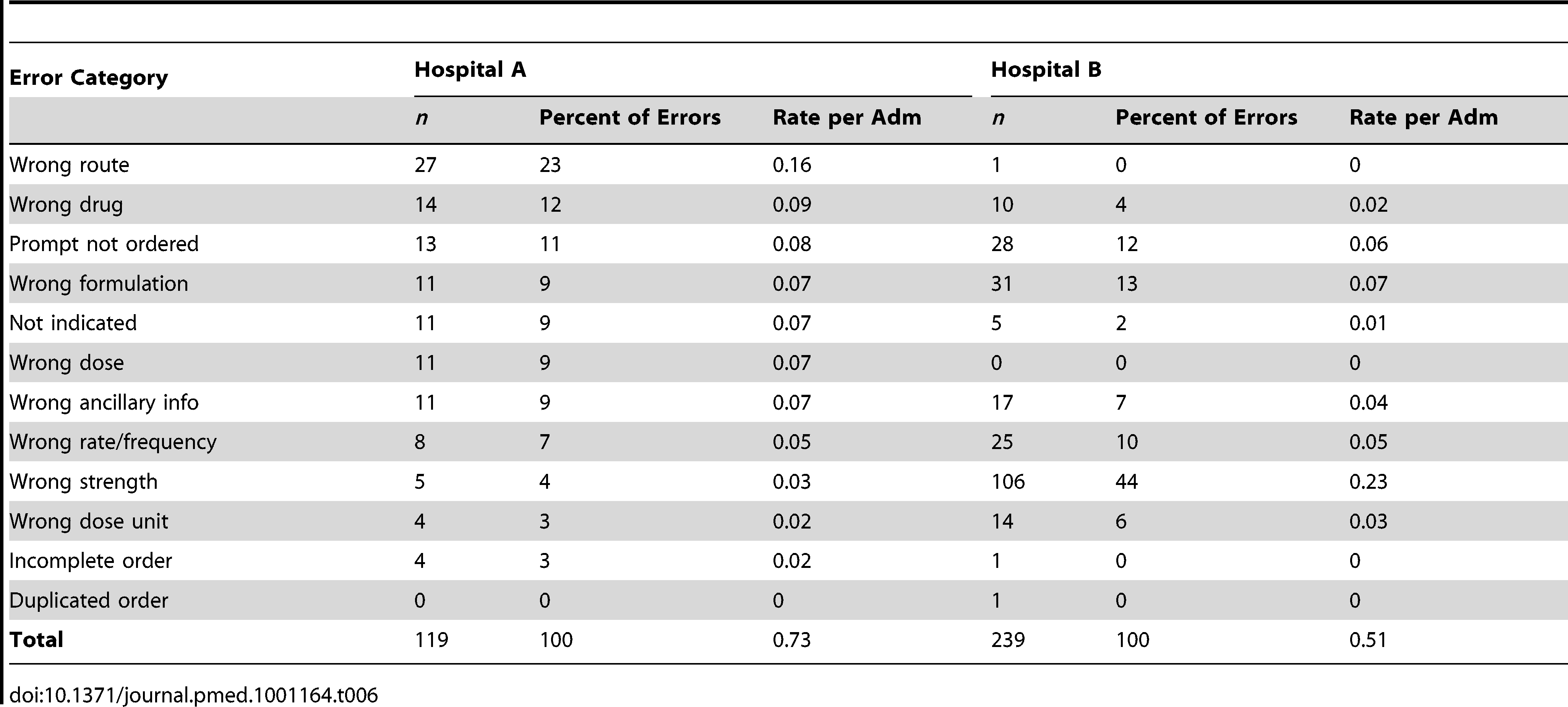 The manifestation of system-related prescribing error rates by type and hospital.