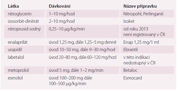 Přehled parenterálních antihypertenziv používaných u akutního koronárního syndromu.