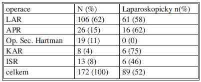 Spektrum resekčních výkonů pro karcinom rekta